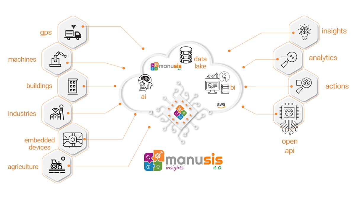 Manusis 4.0 - Insights Plugins